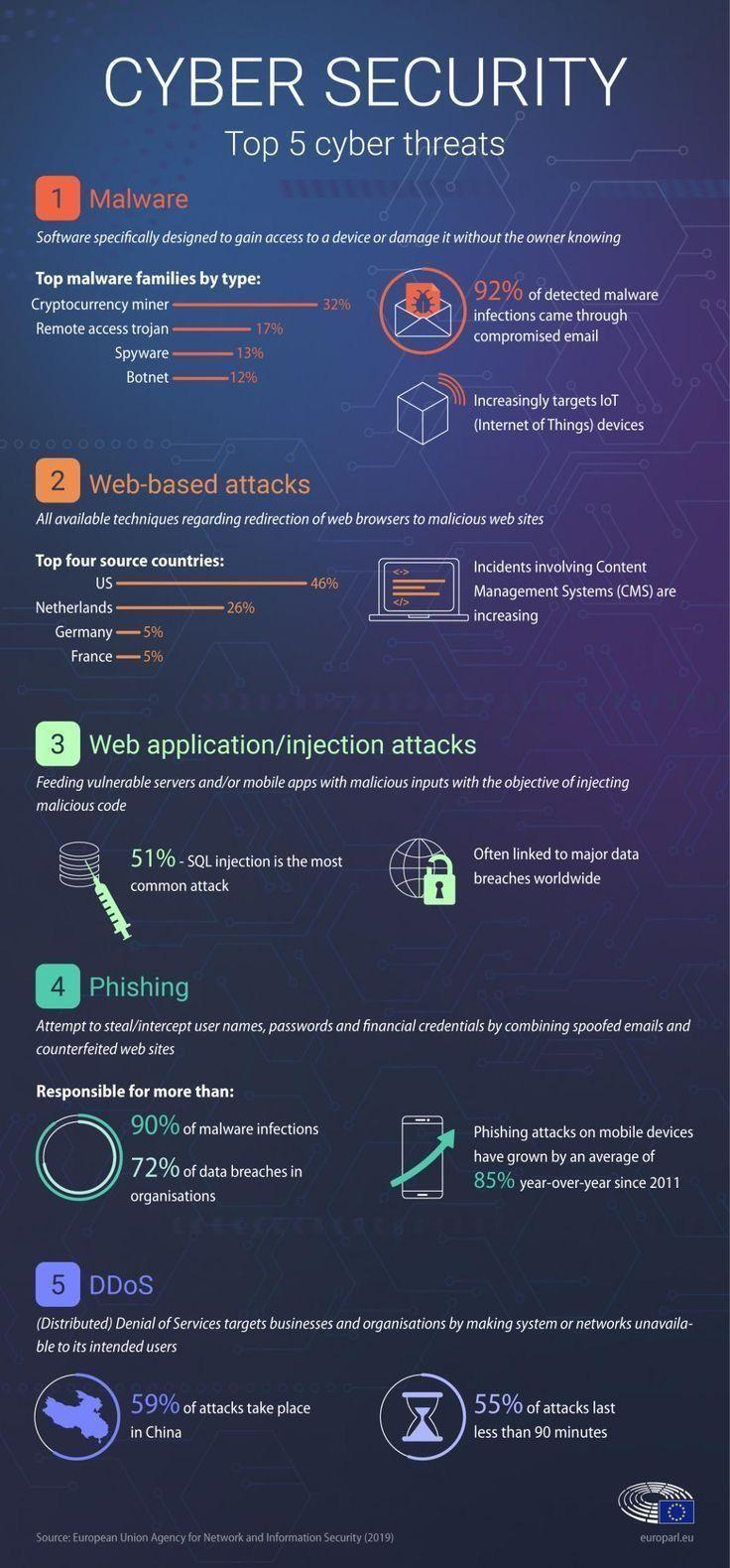 The top 5 cyber threats according to European Union Agency for Network and Information Security 2