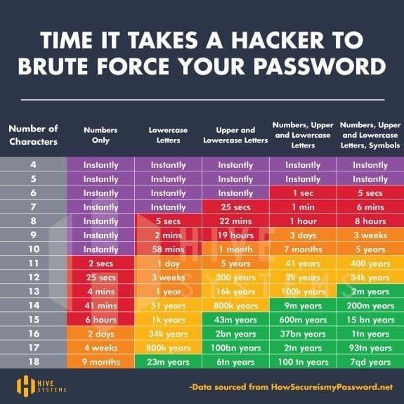 time needed to hack a password